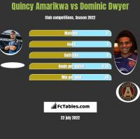 Quincy Amarikwa vs Dominic Dwyer h2h player stats