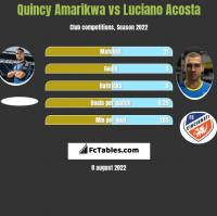 Quincy Amarikwa vs Luciano Acosta h2h player stats