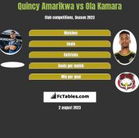 Quincy Amarikwa vs Ola Kamara h2h player stats