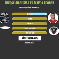 Quincy Amarikwa vs Wayne Rooney h2h player stats
