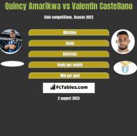 Quincy Amarikwa vs Valentin Castellano h2h player stats