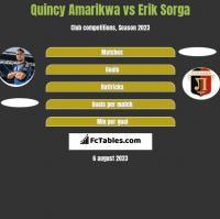 Quincy Amarikwa vs Erik Sorga h2h player stats