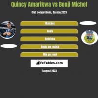 Quincy Amarikwa vs Benji Michel h2h player stats