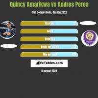 Quincy Amarikwa vs Andres Perea h2h player stats