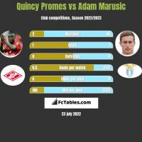 Quincy Promes vs Adam Marusic h2h player stats