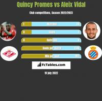 Quincy Promes vs Aleix Vidal h2h player stats