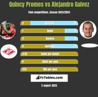 Quincy Promes vs Alejandro Galvez h2h player stats