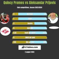 Quincy Promes vs Aleksandar Prijovic h2h player stats