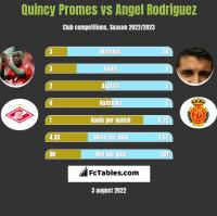 Quincy Promes vs Angel Rodriguez h2h player stats