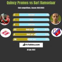 Quincy Promes vs Bart Ramselaar h2h player stats
