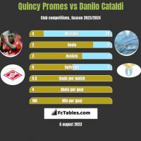 Quincy Promes vs Danilo Cataldi h2h player stats