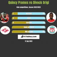 Quincy Promes vs Divock Origi h2h player stats