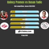 Quincy Promes vs Dusan Tadic h2h player stats