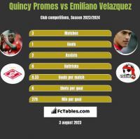 Quincy Promes vs Emiliano Velazquez h2h player stats