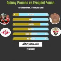 Quincy Promes vs Ezequiel Ponce h2h player stats