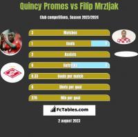 Quincy Promes vs Filip Mrzljak h2h player stats