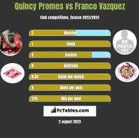 Quincy Promes vs Franco Vazquez h2h player stats