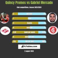 Quincy Promes vs Gabriel Mercado h2h player stats