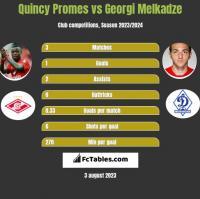 Quincy Promes vs Georgi Melkadze h2h player stats