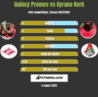 Quincy Promes vs Gyrano Kerk h2h player stats