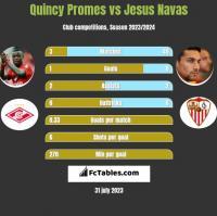 Quincy Promes vs Jesus Navas h2h player stats