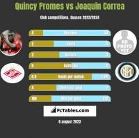 Quincy Promes vs Joaquin Correa h2h player stats