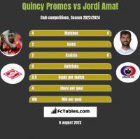 Quincy Promes vs Jordi Amat h2h player stats