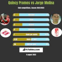 Quincy Promes vs Jorge Molina h2h player stats