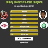 Quincy Promes vs Joris Gnagnon h2h player stats