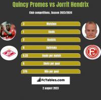 Quincy Promes vs Jorrit Hendrix h2h player stats