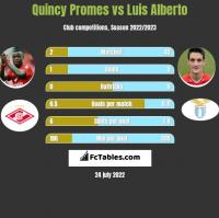Quincy Promes vs Luis Alberto h2h player stats