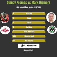 Quincy Promes vs Mark Diemers h2h player stats
