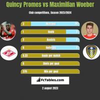 Quincy Promes vs Maximilian Woeber h2h player stats