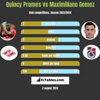 Quincy Promes vs Maximiliano Gomez h2h player stats