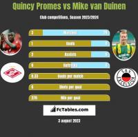 Quincy Promes vs Mike van Duinen h2h player stats