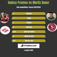 Quincy Promes vs Moritz Bauer h2h player stats