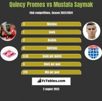 Quincy Promes vs Mustafa Saymak h2h player stats