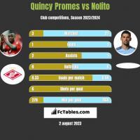 Quincy Promes vs Nolito h2h player stats