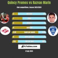 Quincy Promes vs Razvan Marin h2h player stats