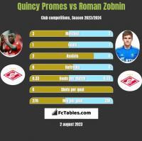 Quincy Promes vs Roman Zobnin h2h player stats