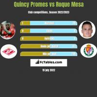 Quincy Promes vs Roque Mesa h2h player stats