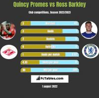 Quincy Promes vs Ross Barkley h2h player stats
