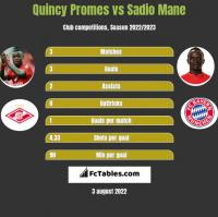 Quincy Promes vs Sadio Mane h2h player stats