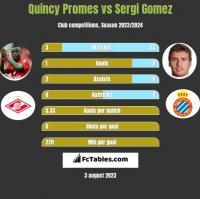 Quincy Promes vs Sergi Gomez h2h player stats