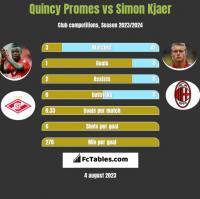 Quincy Promes vs Simon Kjaer h2h player stats