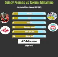 Quincy Promes vs Takumi Minamino h2h player stats