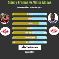 Quincy Promes vs Victor Moses h2h player stats