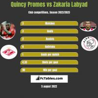 Quincy Promes vs Zakaria Labyad h2h player stats