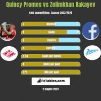 Quincy Promes vs Zelimkhan Bakayev h2h player stats