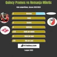 Quincy Promes vs Nemanja Miletic h2h player stats
